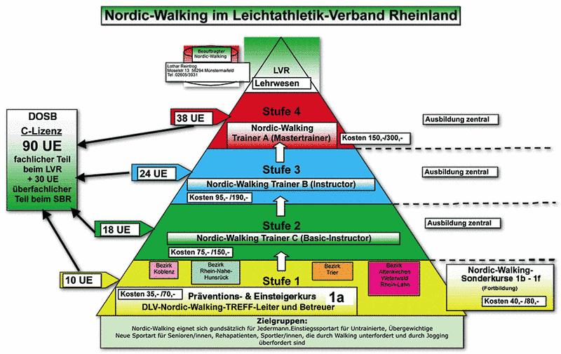 nordic walking gesundheit gestalten mit einem programm. Black Bedroom Furniture Sets. Home Design Ideas